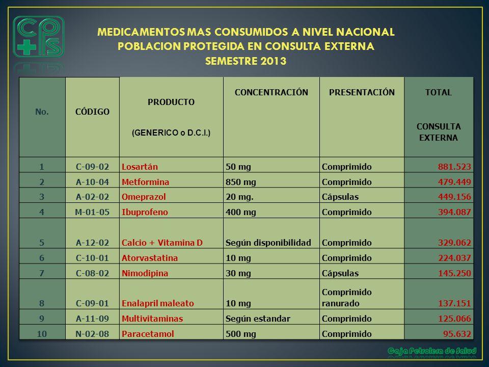 MEDICAMENTOS MAS CONSUMIDOS A NIVEL NACIONAL POBLACION PROTEGIDA EN CONSULTA EXTERNA SEMESTRE 2013