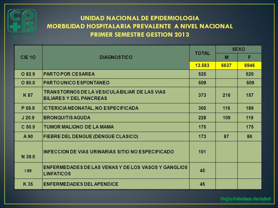 UNIDAD NACIONAL DE EPIDEMIOLOGIA MORBILIDAD HOSPITALARIA PREVALENTE A NIVEL NACIONAL PRIMER SEMESTRE GESTION 2013 CIE 1ODIAGNOSTICO TOTAL SEXO MF 13.5