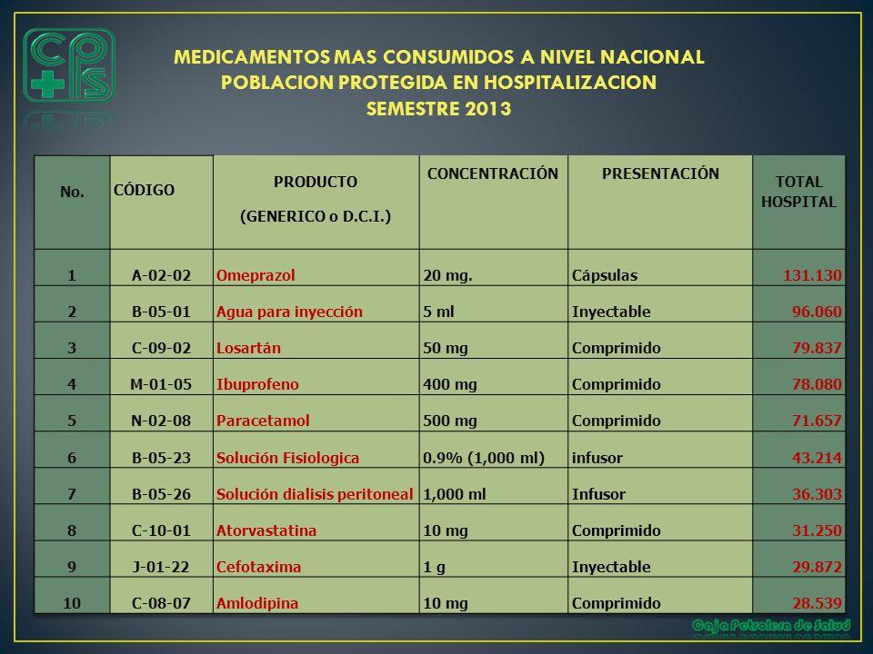 MEDICAMENTOS MAS CONSUMIDOS A NIVEL NACIONAL POBLACION PROTEGIDA EN HOSPITALIZACION SEMESTRE 2013