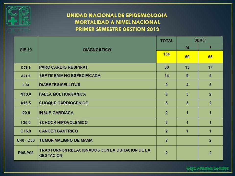 UNIDAD NACIONAL DE EPIDEMIOLOGIA MORTALIDAD A NIVEL NACIONAL PRIMER SEMESTRE GESTION 2013