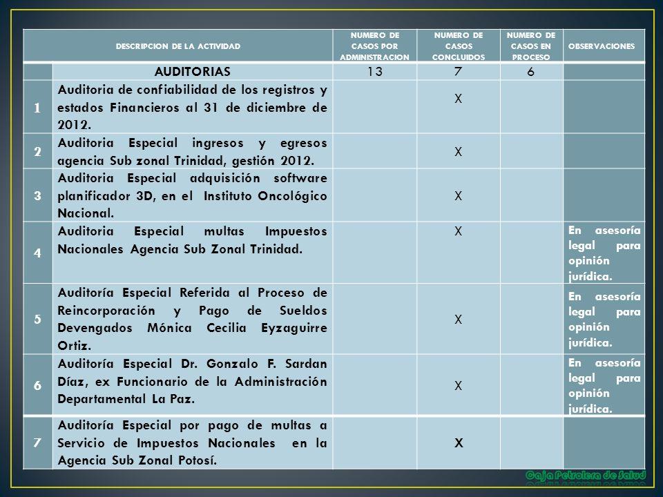 DESCRIPCION DE LA ACTIVIDAD NUMERO DE CASOS POR ADMINISTRACION NUMERO DE CASOS CONCLUIDOS NUMERO DE CASOS EN PROCESO OBSERVACIONES AUDITORIAS1376 1 Au