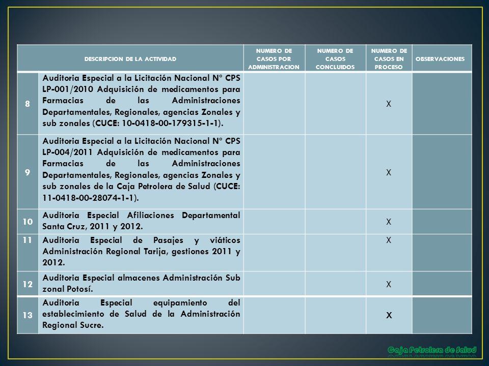 DESCRIPCION DE LA ACTIVIDAD NUMERO DE CASOS POR ADMINISTRACION NUMERO DE CASOS CONCLUIDOS NUMERO DE CASOS EN PROCESO OBSERVACIONES 8 Auditoria Especia