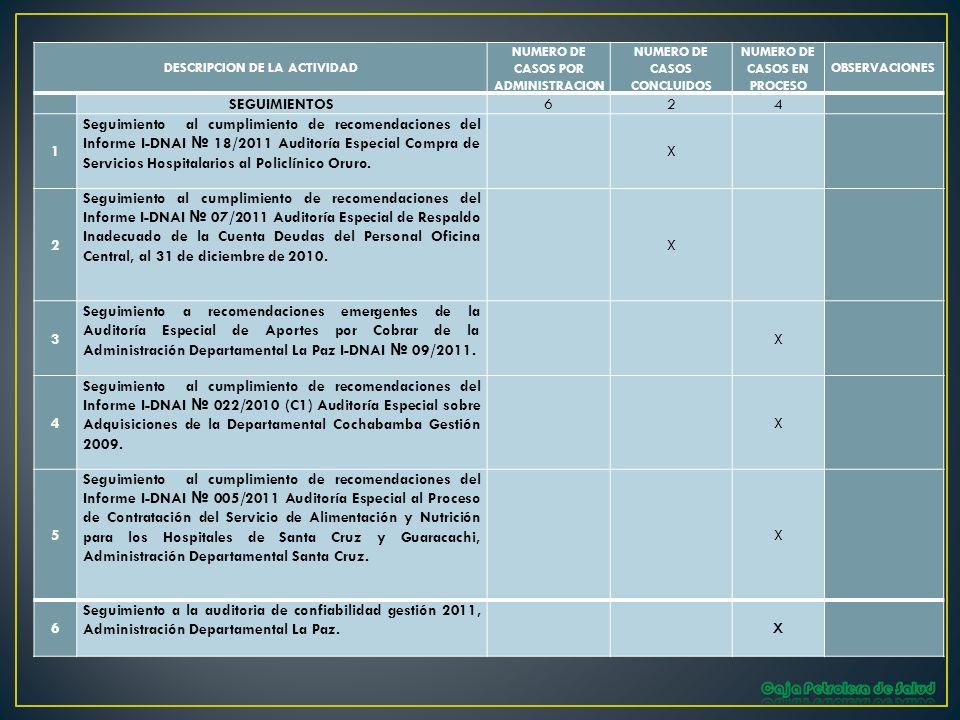 DESCRIPCION DE LA ACTIVIDAD NUMERO DE CASOS POR ADMINISTRACION NUMERO DE CASOS CONCLUIDOS NUMERO DE CASOS EN PROCESO OBSERVACIONES SEGUIMIENTOS624 1 S