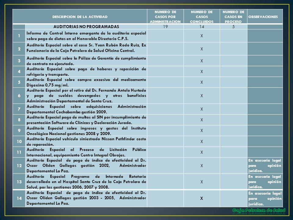 DESCRIPCION DE LA ACTIVIDAD NUMERO DE CASOS POR ADMINISTRACION NUMERO DE CASOS CONCLUIDOS NUMERO DE CASOS EN PROCESO OBSERVACIONES AUDITORIAS NO PROGR