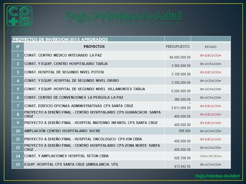 PROYECTOS DE INVERSION 2013 APROBADOS ITPROYECTOSPRESUPUESTO ESTADO 1 CONST. CENTRO MEDICO INTEGRADO LA PAZ 84,000,000.00 EN EJECUCION 2 CONST. Y EQUI