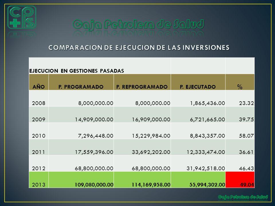 EJECUCION EN GESTIONES PASADAS AÑOP. PROGRAMADOP. REPROGRAMADOP. EJECUTADO% 2008 8,000,000.00 1,865,436.0023.32 2009 14,909,000.00 16,909,000.00 6,721