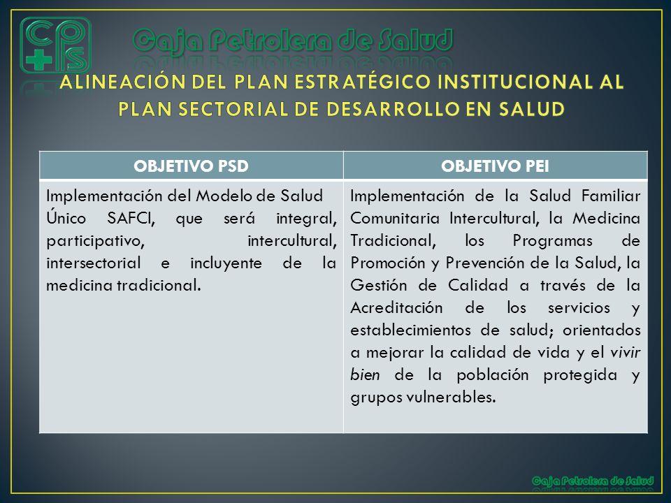 OBJETIVO PSDOBJETIVO PEI Implementación del Modelo de Salud Único SAFCI, que será integral, participativo, intercultural, intersectorial e incluyente