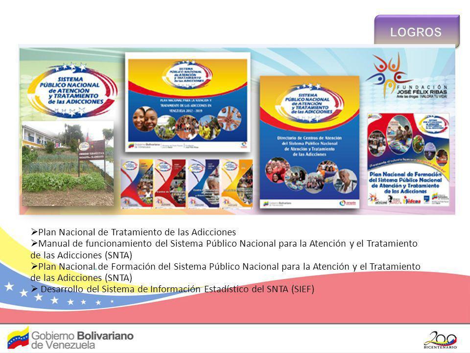 Plan Nacional de Tratamiento de las Adicciones Manual de funcionamiento del Sistema Público Nacional para la Atención y el Tratamiento de las Adiccion
