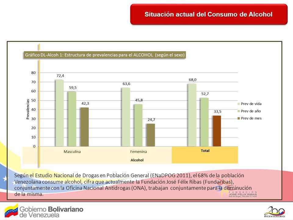 Según el Estudio Nacional de Drogas en Población General (ENaDPOG 2011), el 68% de la población Venezolana consume alcohol, cifra que actualmente la F