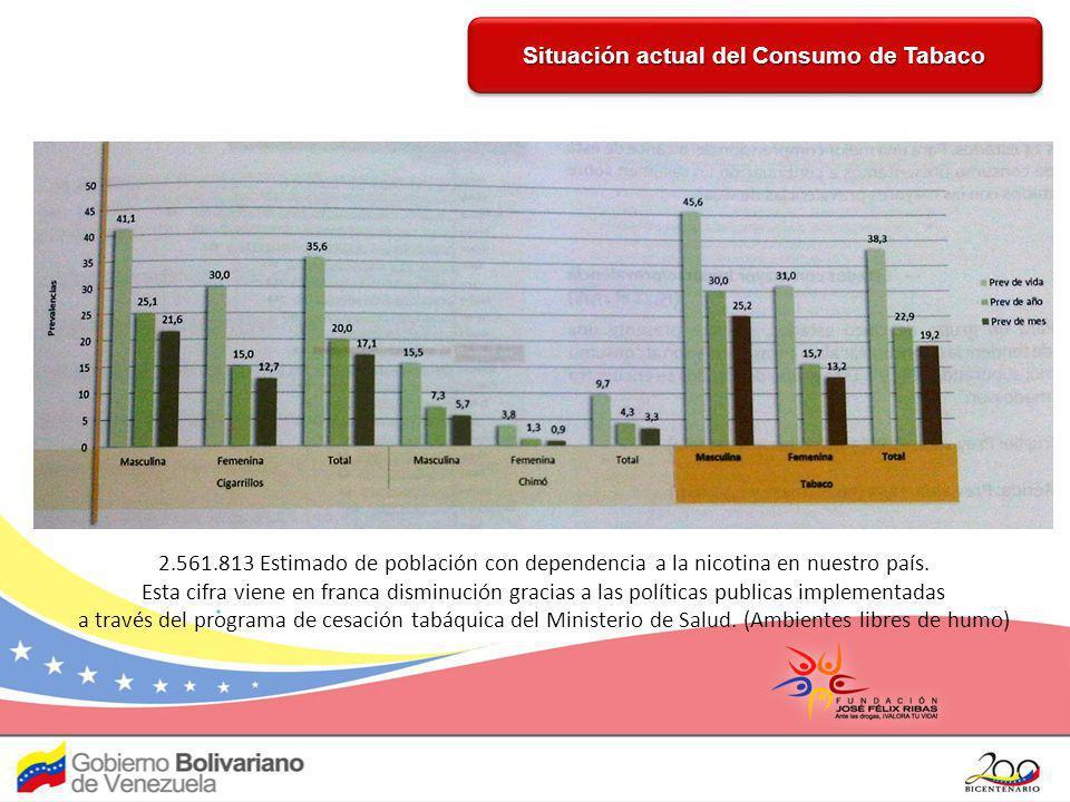 Prevalencias consumo de Marihuana Prevalencias consumo de Cocaína Las prevalencias en el consumo de marihuana y cocaína son bastantes bajas con respecto a la población general.
