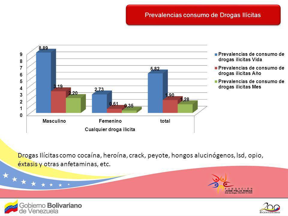 Constitución de la República Bolivariana de Venezuela, artículos 83, 84 y 85 Constitución de la República Bolivariana de Venezuela, artículos 83, 84 y 85 Establece la salud como un derecho social fundamental, obligación del Estado como parte del derecho a la vida, para lo cual ejercerá la rectoría y gestionará un Sistema Público Nacional de Salud, regido por los principios de: gratuidad, universalidad, integridad, equidad, integración social y solidaridad, que permita cumplir con los objetivos de la política sanitaria.