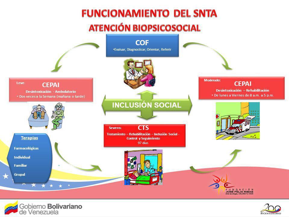COFCOF Centro de Orientación Familiar Tiene como objetivo la detección precoz, la prevención, la identificación de factores de protección y propiciar estilos de vida saludables.