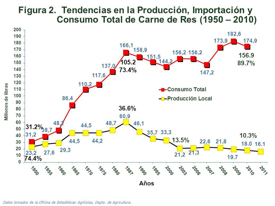 Figura 2. Tendencias en la Producción, Importación y Consumo Total de Carne de Res (1950 – 2010)