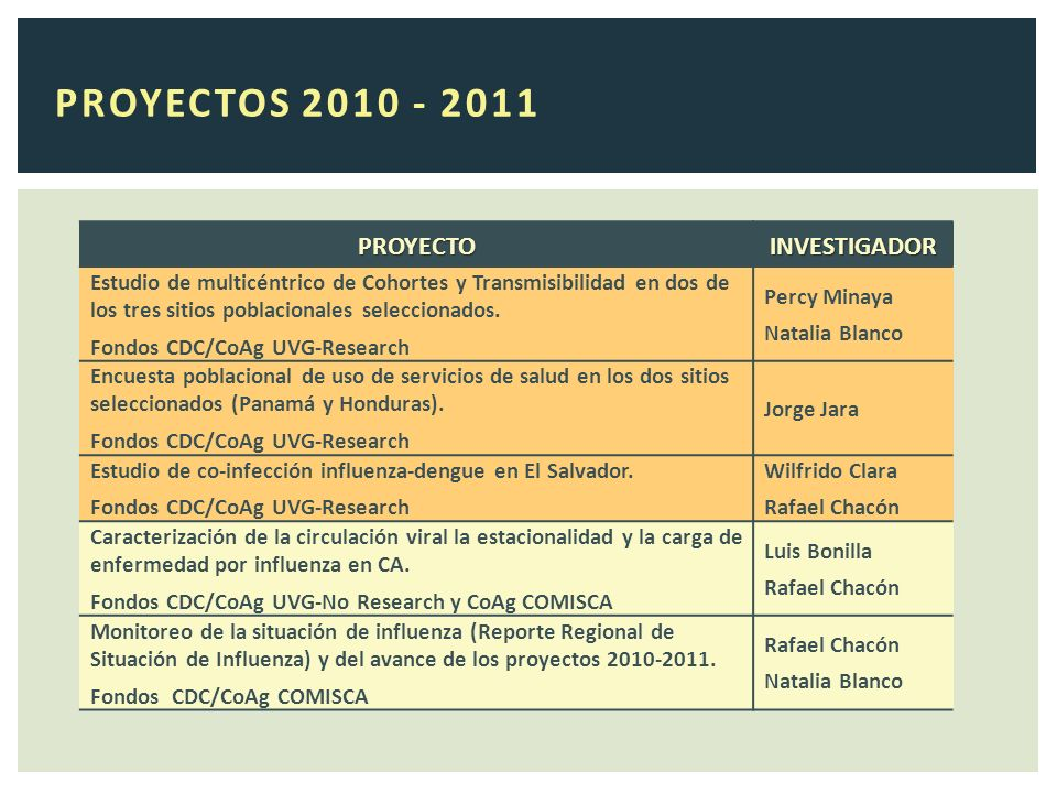 PROYECTOS 2010 - 2011 PROYECTOINVESTIGADOR Estudio de multicéntrico de Cohortes y Transmisibilidad en dos de los tres sitios poblacionales seleccionados.