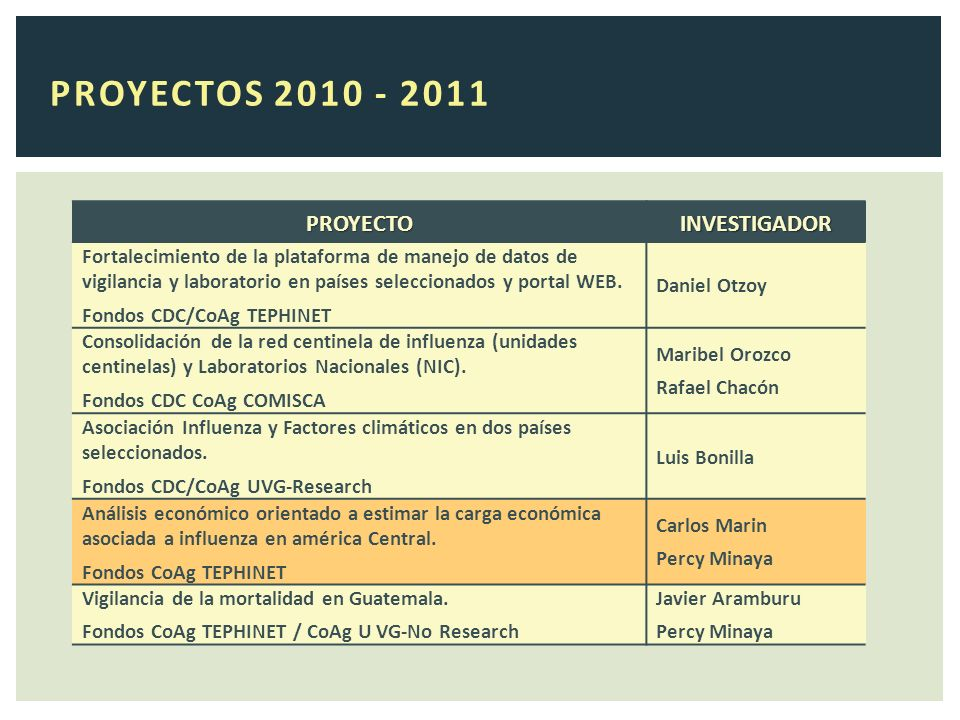 PROYECTOS 2010 - 2011 PROYECTOINVESTIGADOR Fortalecimiento de la plataforma de manejo de datos de vigilancia y laboratorio en países seleccionados y portal WEB.
