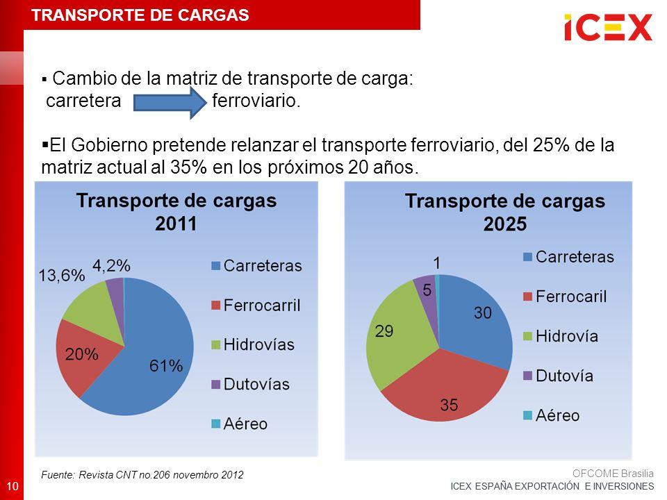 ICEX ESPAÑA EXPORTACIÓN E INVERSIONES 10 OFCOME Brasilia Fuente: Revista CNT no.206 novembro 2012 TRANSPORTE DE CARGAS Cambio de la matriz de transporte de carga: carretera ferroviario.