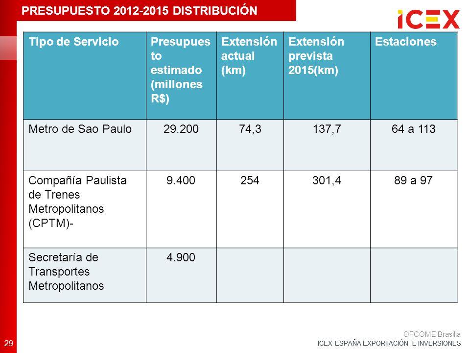 ICEX ESPAÑA EXPORTACIÓN E INVERSIONES Tipo de ServicioPresupues to estimado (millones R$) Extensión actual (km) Extensión prevista 2015(km) Estaciones Metro de Sao Paulo29.20074,3137,764 a 113 Compañía Paulista de Trenes Metropolitanos (CPTM)- 9.400254301,489 a 97 Secretaría de Transportes Metropolitanos 4.900 29 OFCOME Brasilia PRESUPUESTO 2012-2015 DISTRIBUCIÓN