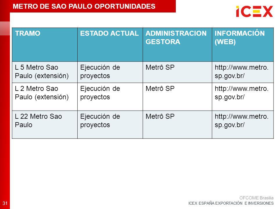 ICEX ESPAÑA EXPORTACIÓN E INVERSIONES TRAMOESTADO ACTUALADMINISTRACION GESTORA INFORMACIÓN (WEB) L 5 Metro Sao Paulo (extensión) Ejecución de proyectos Metrô SPhttp://www.metro.