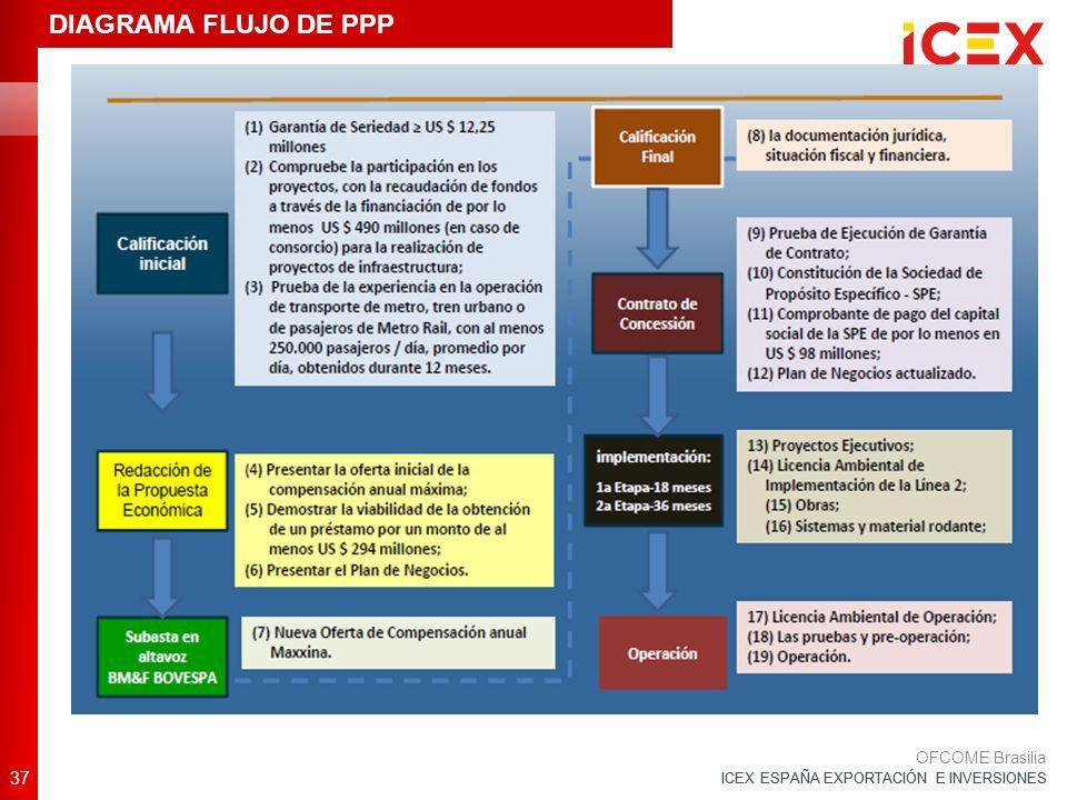 ICEX ESPAÑA EXPORTACIÓN E INVERSIONES 37 OFCOME Brasilia DIAGRAMA FLUJO DE PPP