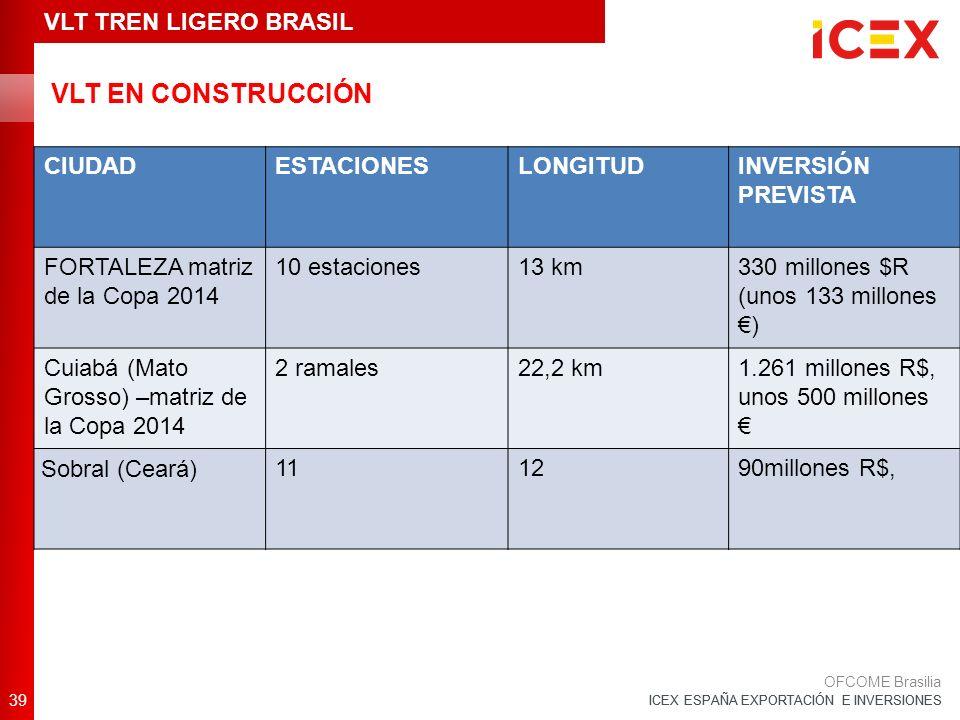 ICEX ESPAÑA EXPORTACIÓN E INVERSIONES VLT EN CONSTRUCCIÓN 39 OFCOME Brasilia VLT TREN LIGERO BRASIL CIUDADESTACIONESLONGITUDINVERSIÓN PREVISTA FORTALEZA matriz de la Copa 2014 10 estaciones13 km330 millones $R (unos 133 millones ) Cuiabá (Mato Grosso) –matriz de la Copa 2014 2 ramales22,2 km1.261 millones R$, unos 500 millones Sobral (Ceará) 111290millones R$,