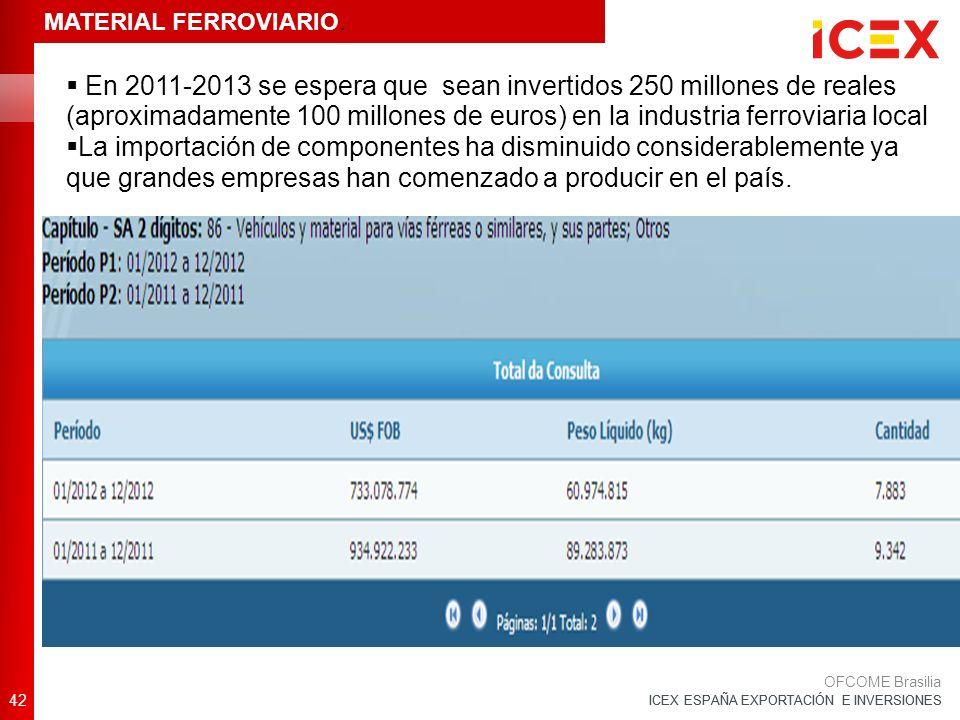 ICEX ESPAÑA EXPORTACIÓN E INVERSIONES En 2011-2013 se espera que sean invertidos 250 millones de reales (aproximadamente 100 millones de euros) en la industria ferroviaria local La importación de componentes ha disminuido considerablemente ya que grandes empresas han comenzado a producir en el país.