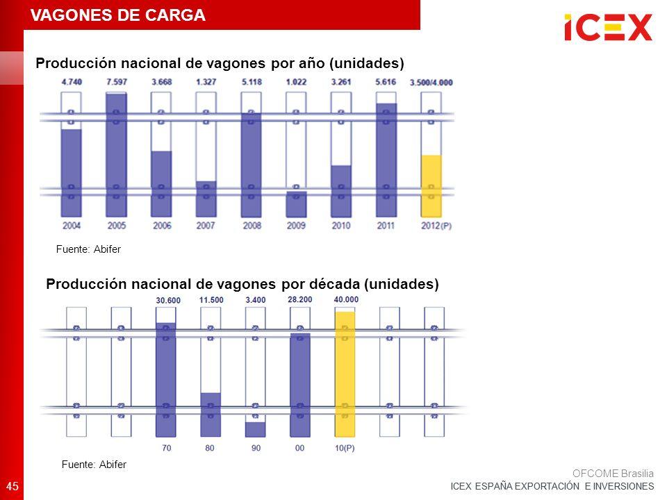 ICEX ESPAÑA EXPORTACIÓN E INVERSIONES 45 OFCOME Brasilia VAGONES DE CARGA Producción nacional de vagones por año (unidades) Fuente: Abifer Producción nacional de vagones por década (unidades) Fuente: Abifer