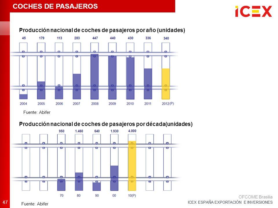 ICEX ESPAÑA EXPORTACIÓN E INVERSIONES 47 OFCOME Brasilia COCHES DE PASAJEROS Producción nacional de coches de pasajeros por año (unidades) Producción nacional de coches de pasajeros por década(unidades) Fuente: Abifer