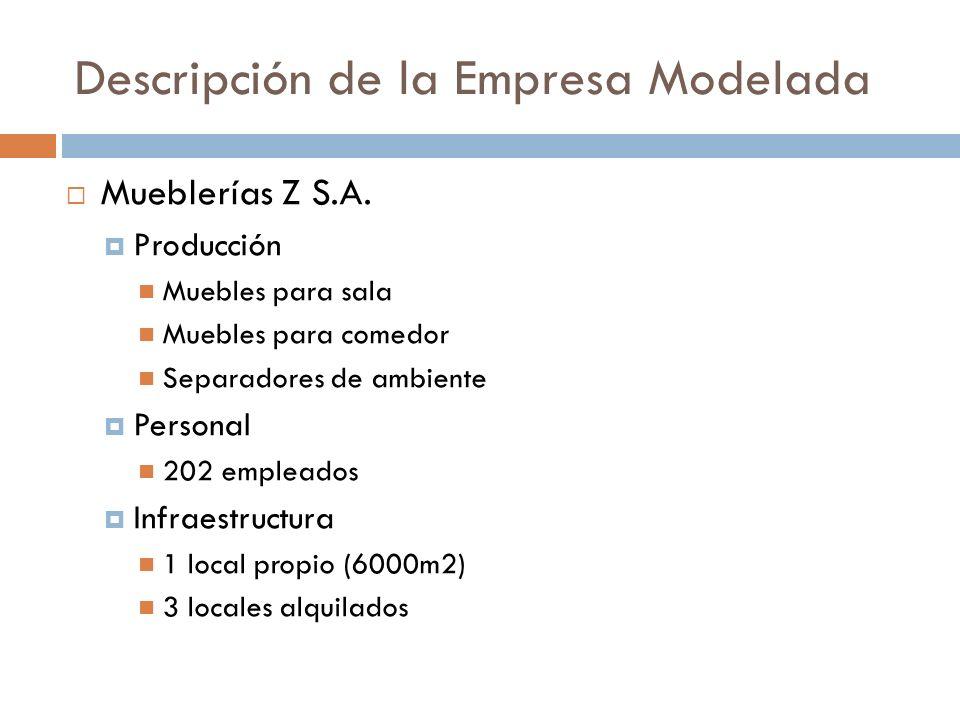 Descripción de la Empresa Modelada Mueblerías Z S.A.