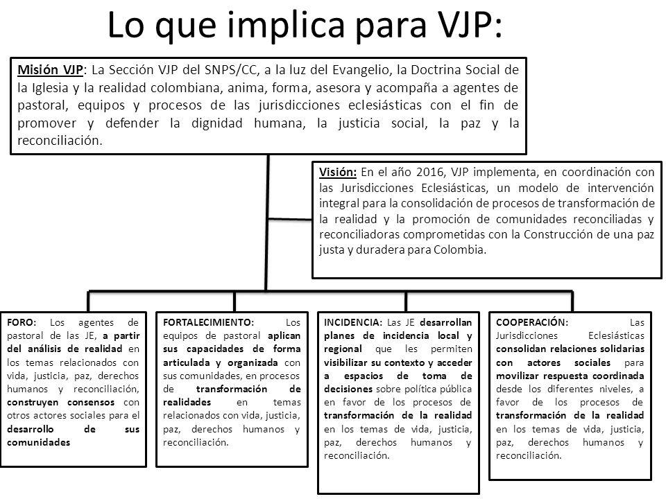Lo que implica para VJP: Misión VJP: La Sección VJP del SNPS/CC, a la luz del Evangelio, la Doctrina Social de la Iglesia y la realidad colombiana, an