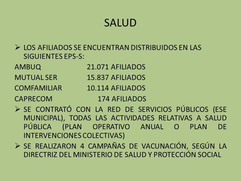 SALUD LOS AFILIADOS SE ENCUENTRAN DISTRIBUIDOS EN LAS SIGUIENTES EPS-S: AMBUQ21.071 AFILIADOS MUTUAL SER15.837 AFILIADOS COMFAMILIAR10.114 AFILIADOS CAPRECOM 174 AFILIADOS SE CONTRATÓ CON LA RED DE SERVICIOS PÚBLICOS (ESE MUNICIPAL), TODAS LAS ACTIVIDADES RELATIVAS A SALUD PÚBLICA (PLAN OPERATIVO ANUAL O PLAN DE INTERVENCIONES COLECTIVAS) SE REALIZARON 4 CAMPAÑAS DE VACUNACIÓN, SEGÚN LA DIRECTRIZ DEL MINISTERIO DE SALUD Y PROTECCIÓN SOCIAL