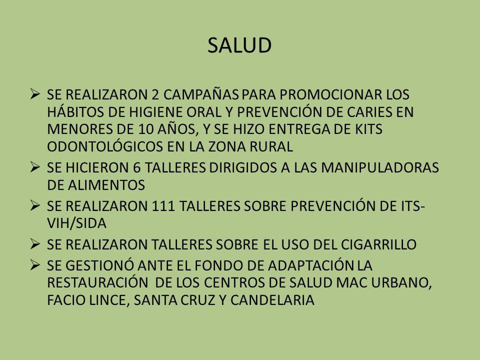 SALUD SE REALIZARON 2 CAMPAÑAS PARA PROMOCIONAR LOS HÁBITOS DE HIGIENE ORAL Y PREVENCIÓN DE CARIES EN MENORES DE 10 AÑOS, Y SE HIZO ENTREGA DE KITS ODONTOLÓGICOS EN LA ZONA RURAL SE HICIERON 6 TALLERES DIRIGIDOS A LAS MANIPULADORAS DE ALIMENTOS SE REALIZARON 111 TALLERES SOBRE PREVENCIÓN DE ITS- VIH/SIDA SE REALIZARON TALLERES SOBRE EL USO DEL CIGARRILLO SE GESTIONÓ ANTE EL FONDO DE ADAPTACIÓN LA RESTAURACIÓN DE LOS CENTROS DE SALUD MAC URBANO, FACIO LINCE, SANTA CRUZ Y CANDELARIA