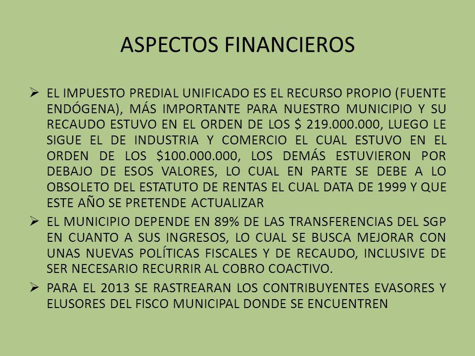 ASPECTOS FINANCIEROS EL IMPUESTO PREDIAL UNIFICADO ES EL RECURSO PROPIO (FUENTE ENDÓGENA), MÁS IMPORTANTE PARA NUESTRO MUNICIPIO Y SU RECAUDO ESTUVO EN EL ORDEN DE LOS $ 219.000.000, LUEGO LE SIGUE EL DE INDUSTRIA Y COMERCIO EL CUAL ESTUVO EN EL ORDEN DE LOS $100.000.000, LOS DEMÁS ESTUVIERON POR DEBAJO DE ESOS VALORES, LO CUAL EN PARTE SE DEBE A LO OBSOLETO DEL ESTATUTO DE RENTAS EL CUAL DATA DE 1999 Y QUE ESTE AÑO SE PRETENDE ACTUALIZAR EL MUNICIPIO DEPENDE EN 89% DE LAS TRANSFERENCIAS DEL SGP EN CUANTO A SUS INGRESOS, LO CUAL SE BUSCA MEJORAR CON UNAS NUEVAS POLÍTICAS FISCALES Y DE RECAUDO, INCLUSIVE DE SER NECESARIO RECURRIR AL COBRO COACTIVO.