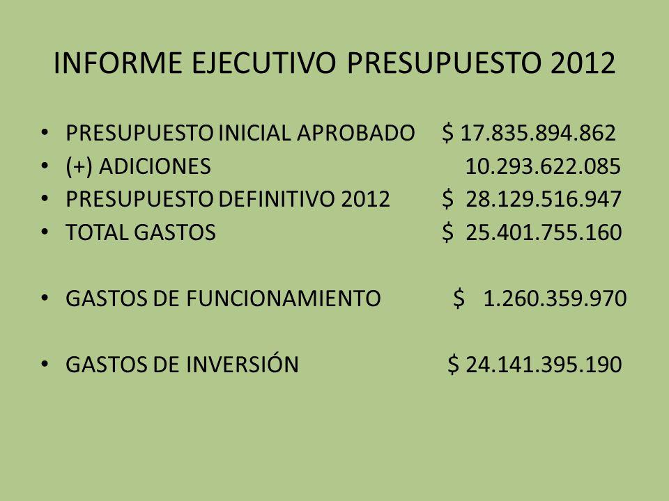 INFORME EJECUTIVO PRESUPUESTO 2012 PRESUPUESTO INICIAL APROBADO$ 17.835.894.862 (+) ADICIONES 10.293.622.085 PRESUPUESTO DEFINITIVO 2012$ 28.129.516.947 TOTAL GASTOS$ 25.401.755.160 GASTOS DE FUNCIONAMIENTO $ 1.260.359.970 GASTOS DE INVERSIÓN $ 24.141.395.190