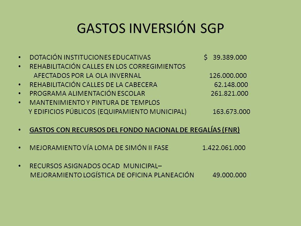GASTOS INVERSIÓN SGP DOTACIÓN INSTITUCIONES EDUCATIVAS $ 39.389.000 REHABILITACIÓN CALLES EN LOS CORREGIMIENTOS AFECTADOS POR LA OLA INVERNAL 126.000.000 REHABILITACIÓN CALLES DE LA CABECERA 62.148.000 PROGRAMA ALIMENTACIÓN ESCOLAR 261.821.000 MANTENIMIENTO Y PINTURA DE TEMPLOS Y EDIFICIOS PÚBLICOS (EQUIPAMIENTO MUNICIPAL) 163.673.000 GASTOS CON RECURSOS DEL FONDO NACIONAL DE REGALÍAS (FNR) MEJORAMIENTO VÍA LOMA DE SIMÓN II FASE 1.422.061.000 RECURSOS ASIGNADOS OCAD MUNICIPAL– MEJORAMIENTO LOGÍSTICA DE OFICINA PLANEACIÓN 49.000.000