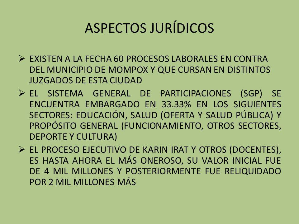 ASPECTOS JURÍDICOS EXISTEN A LA FECHA 60 PROCESOS LABORALES EN CONTRA DEL MUNICIPIO DE MOMPOX Y QUE CURSAN EN DISTINTOS JUZGADOS DE ESTA CIUDAD EL SISTEMA GENERAL DE PARTICIPACIONES (SGP) SE ENCUENTRA EMBARGADO EN 33.33% EN LOS SIGUIENTES SECTORES: EDUCACIÓN, SALUD (OFERTA Y SALUD PÚBLICA) Y PROPÓSITO GENERAL (FUNCIONAMIENTO, OTROS SECTORES, DEPORTE Y CULTURA) EL PROCESO EJECUTIVO DE KARIN IRAT Y OTROS (DOCENTES), ES HASTA AHORA EL MÁS ONEROSO, SU VALOR INICIAL FUE DE 4 MIL MILLONES Y POSTERIORMENTE FUE RELIQUIDADO POR 2 MIL MILLONES MÁS
