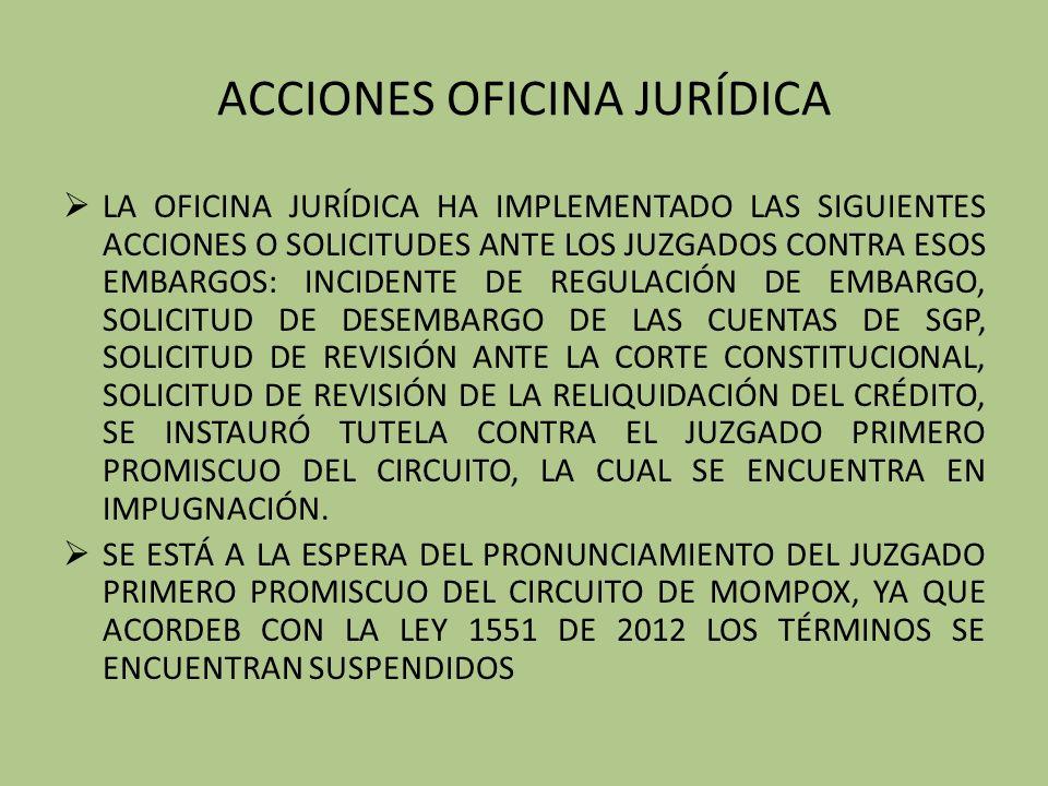 ACCIONES OFICINA JURÍDICA LA OFICINA JURÍDICA HA IMPLEMENTADO LAS SIGUIENTES ACCIONES O SOLICITUDES ANTE LOS JUZGADOS CONTRA ESOS EMBARGOS: INCIDENTE DE REGULACIÓN DE EMBARGO, SOLICITUD DE DESEMBARGO DE LAS CUENTAS DE SGP, SOLICITUD DE REVISIÓN ANTE LA CORTE CONSTITUCIONAL, SOLICITUD DE REVISIÓN DE LA RELIQUIDACIÓN DEL CRÉDITO, SE INSTAURÓ TUTELA CONTRA EL JUZGADO PRIMERO PROMISCUO DEL CIRCUITO, LA CUAL SE ENCUENTRA EN IMPUGNACIÓN.