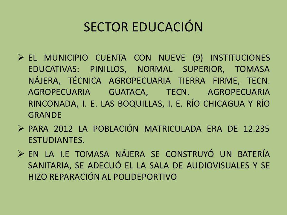 SECTOR EDUCACIÓN EL MUNICIPIO CUENTA CON NUEVE (9) INSTITUCIONES EDUCATIVAS: PINILLOS, NORMAL SUPERIOR, TOMASA NÁJERA, TÉCNICA AGROPECUARIA TIERRA FIRME, TECN.