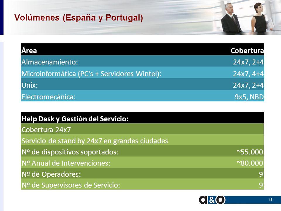Cobertura por Entornos 14 ComunidadUNIXWintelStoragePrinting Andalucía24x7, 4h.