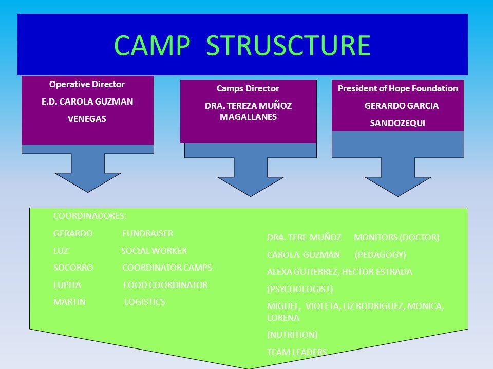CAMP STRUSCTURE Operative Director E.D. CAROLA GUZMAN VENEGAS Camps Director DRA. TEREZA MUÑOZ MAGALLANES President of Hope Foundation GERARDO GARCIA
