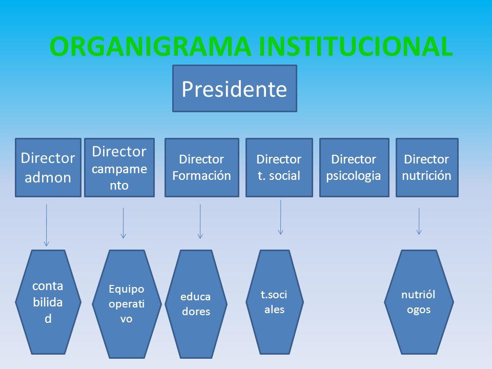ORGANIGRAMA INSTITUCIONAL Presidente Director admon Director campame nto Director Formación Director t. social Director psicologia Director nutrición