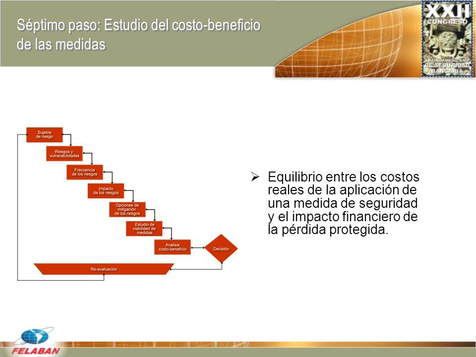 Séptimo paso: Estudio del costo-beneficio de las medidas Equilibrio entre los costos reales de la aplicación de una medida de seguridad y el impacto financiero de la pérdida protegida.