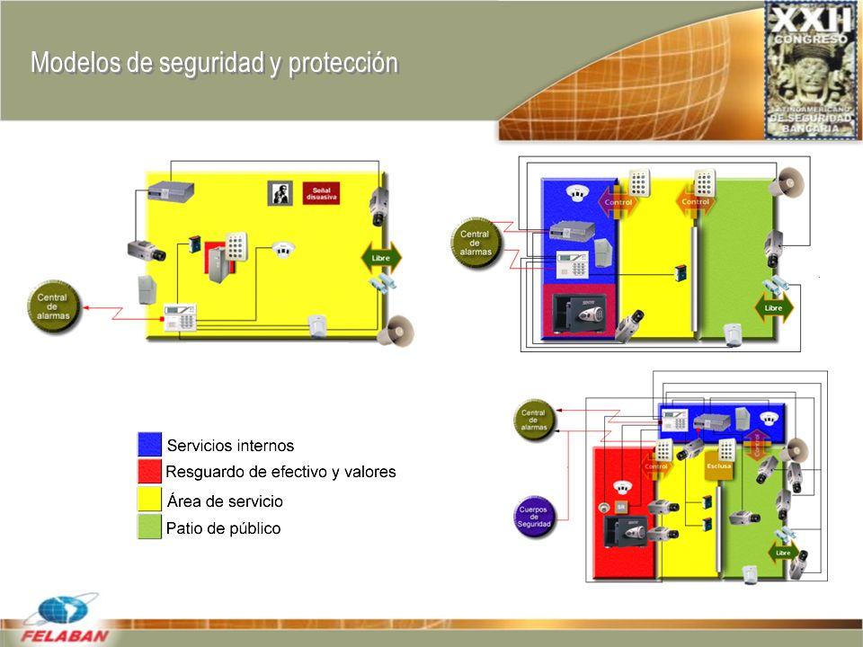 Modelos de seguridad y protección