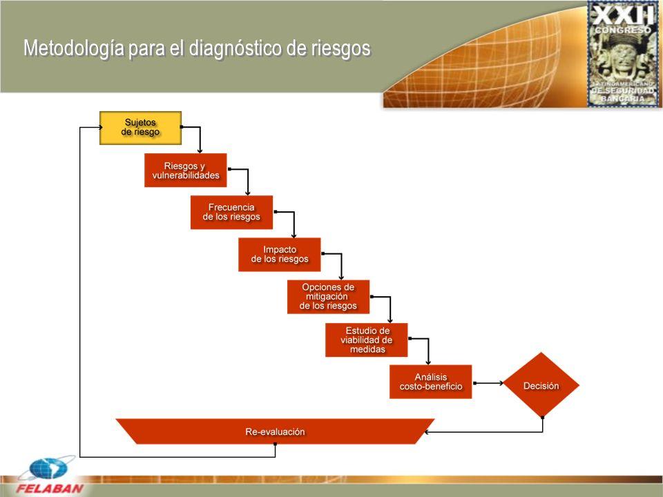 Metodología para el diagnóstico de riesgos