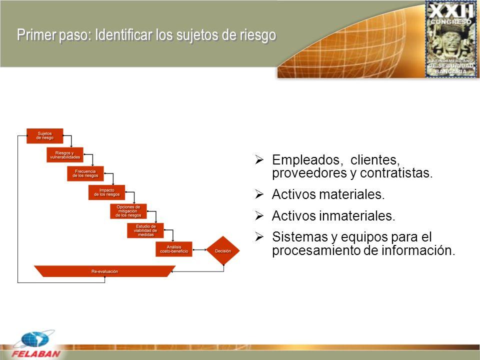 Primer paso: Identificar los sujetos de riesgo Empleados, clientes, proveedores y contratistas.