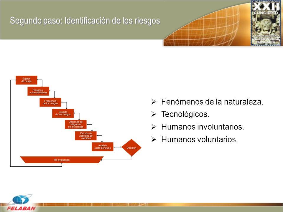 Segundo paso: Identificación de los riesgos Fenómenos de la naturaleza.