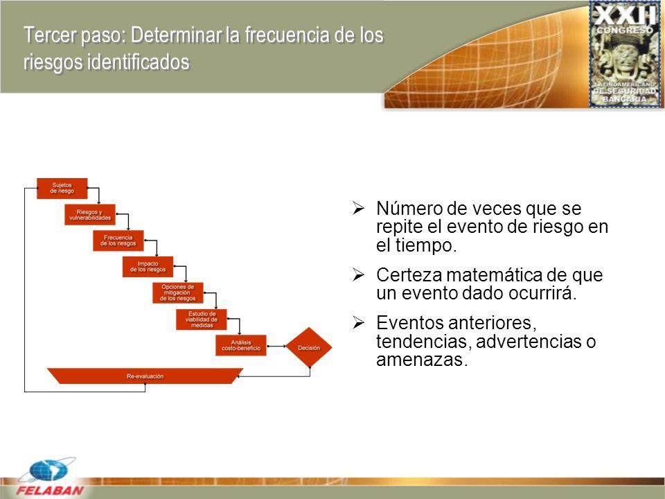 Tercer paso: Determinar la frecuencia de los riesgos identificados Número de veces que se repite el evento de riesgo en el tiempo.