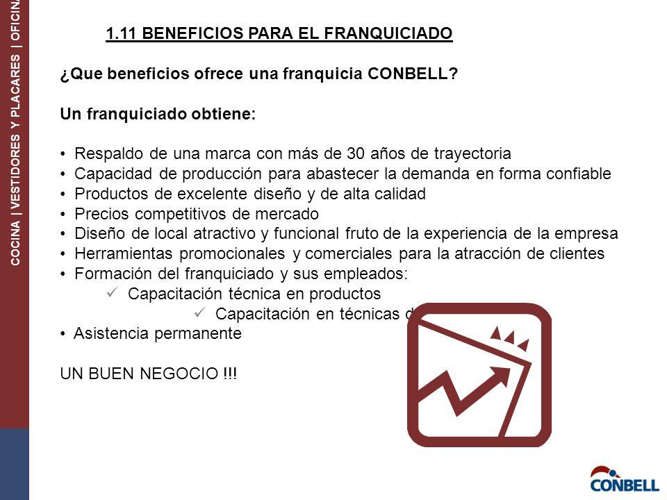 COCINA | VESTIDORES Y PLACARES | OFICINA 1.11 BENEFICIOS PARA EL FRANQUICIADO ¿Que beneficios ofrece una franquicia CONBELL.