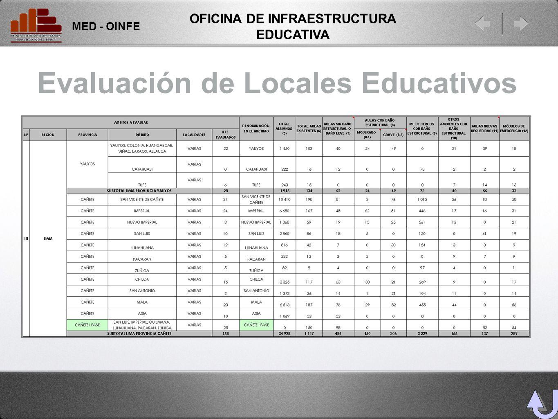 Evaluación de Locales Educativos MED - OINFE OFICINA DE INFRAESTRUCTURA EDUCATIVA