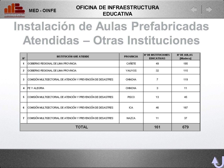 Instalación de Aulas Prefabricadas Atendidas – Otras Instituciones MED - OINFE OFICINA DE INFRAESTRUCTURA EDUCATIVA