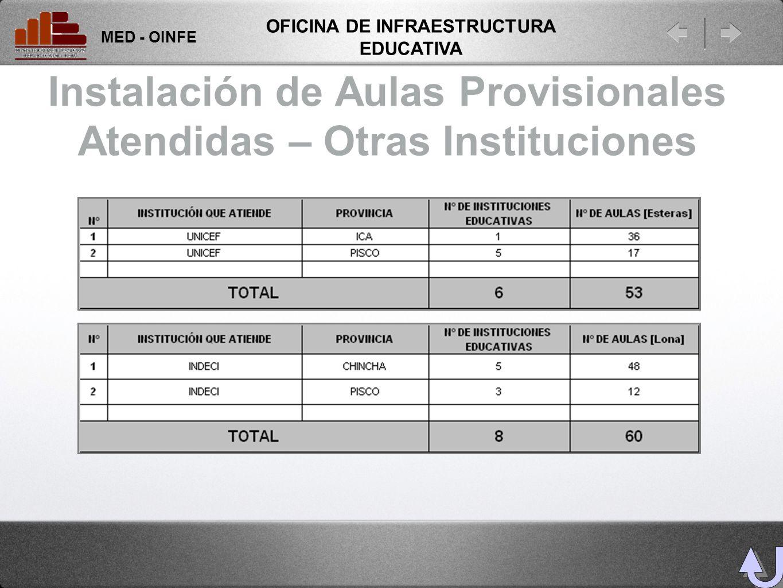 Instalación de Aulas Provisionales Atendidas – Otras Instituciones MED - OINFE OFICINA DE INFRAESTRUCTURA EDUCATIVA